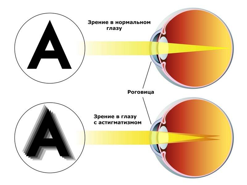 Очки для зрения мужские круглое лицо