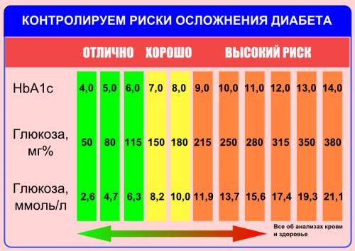 Продукты при атеросклерозе сосудов головного мозга и шеи